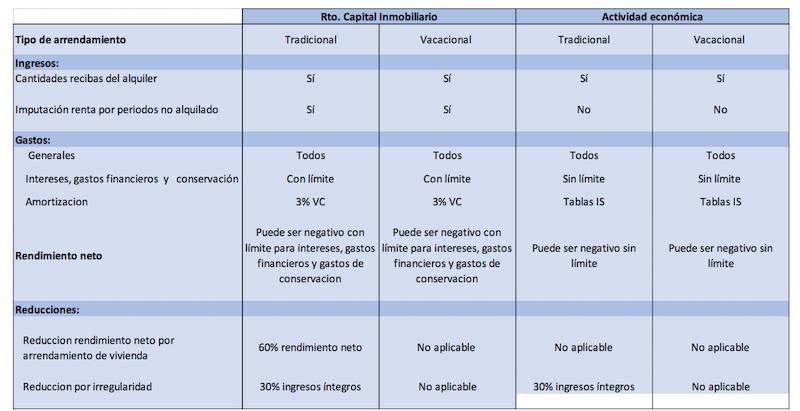 asesoria-madrid-alquiler-inmuebles